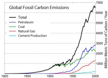 Global annual fossil fuel carbon dioxide emissions, in million metric tons of carbon, as reported by the Carbon Dioxide Information Analysis Center